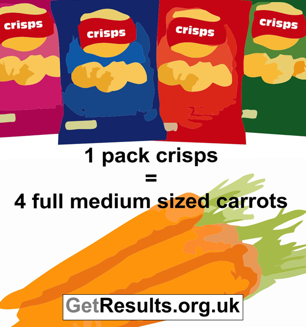 Get Results: One packet of crisps has the same amount of calories as 4 carrots, and fresh carrots taste fab. Calorie differences of snacks