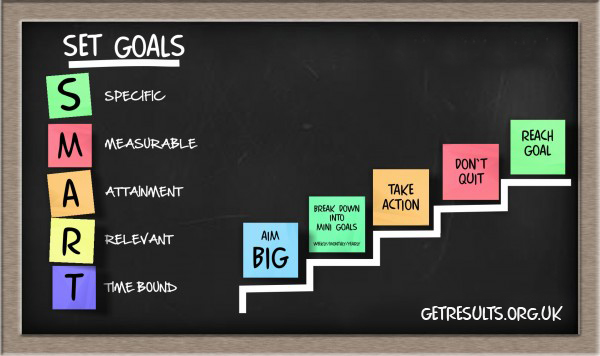 Get Results: goal setting model