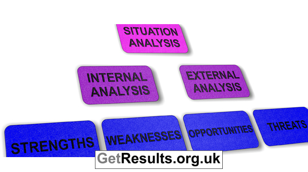 Get Results: situation analysis
