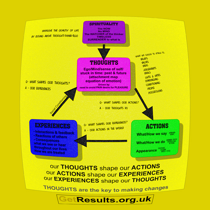 Get Results: the cycle of behaviour