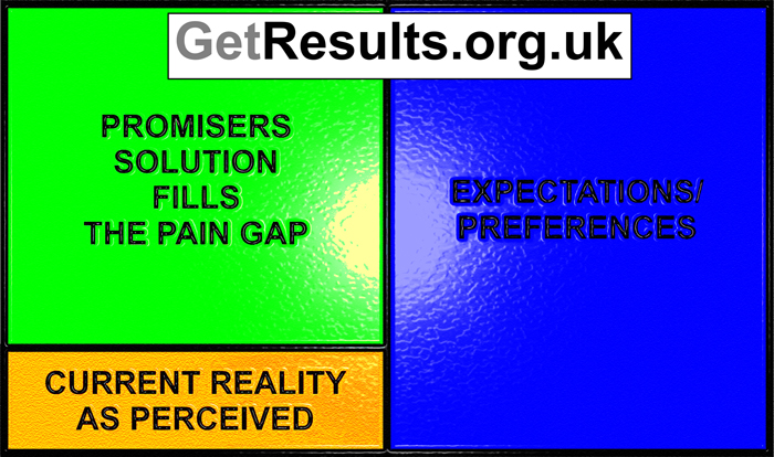Get Results: The Pain Gap