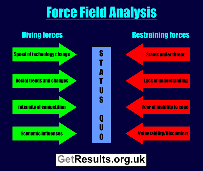 Get Results: force field analysis