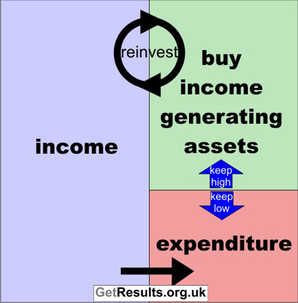 Get Results: Wealth Cycle