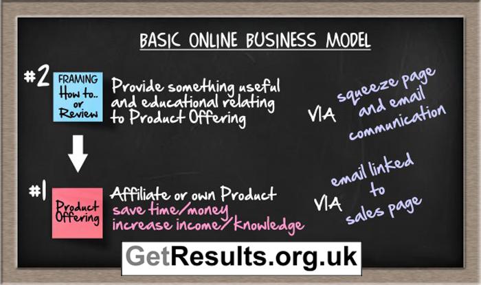 Get Results: basic online business model