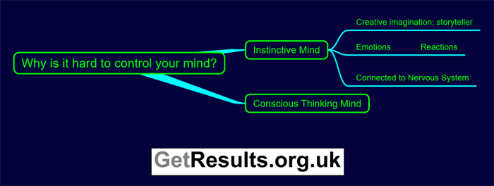 Get Results: why is it hard to control your mind